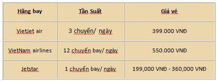 Vé máy bay Sài Gòn Nha Trang 1 chiều
